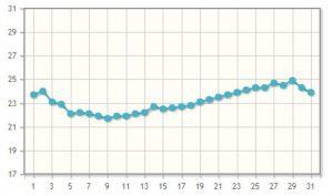 Средняя температура воды в течение июля
